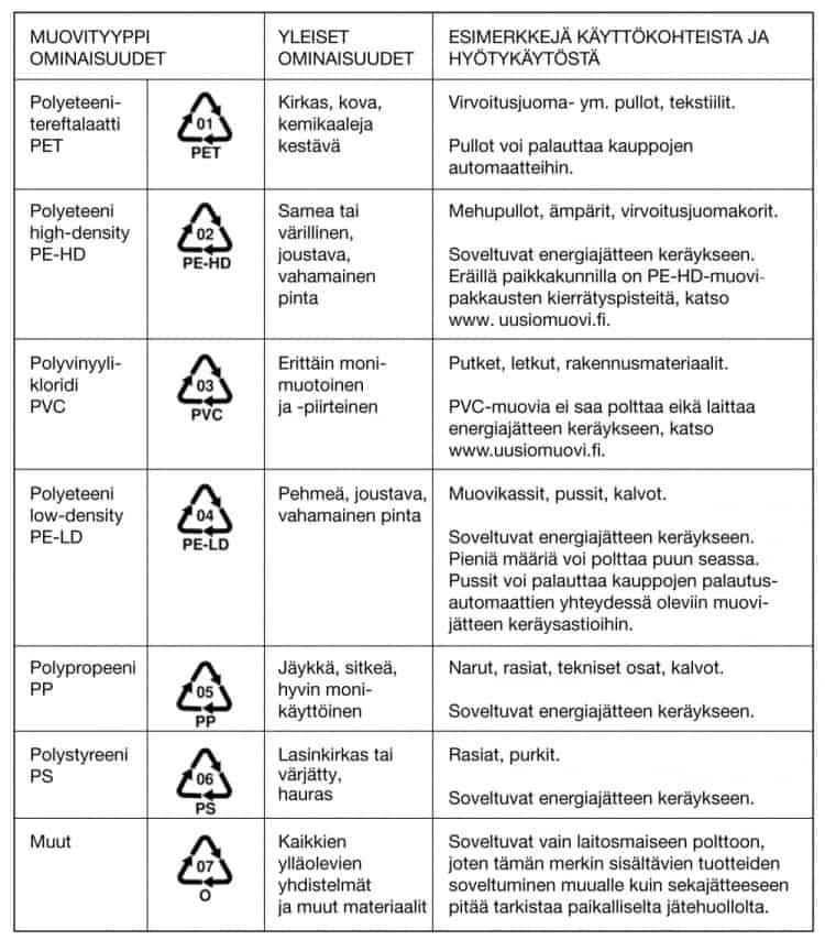 Muovien materiaalimerkit, muovin numeromerkinnät 1-7